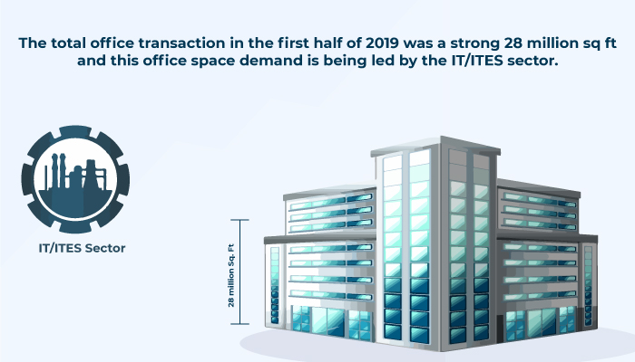 commercial office space transactions in India