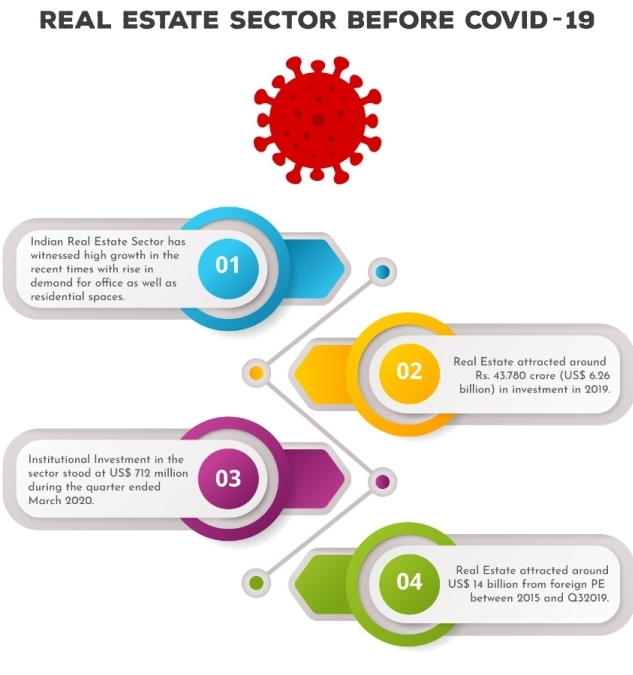 stats of real estate before covid