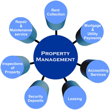 Property Management Services in delhi ncr for nris